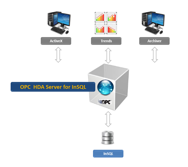 OPC HDA Server for Wonderware InSQL