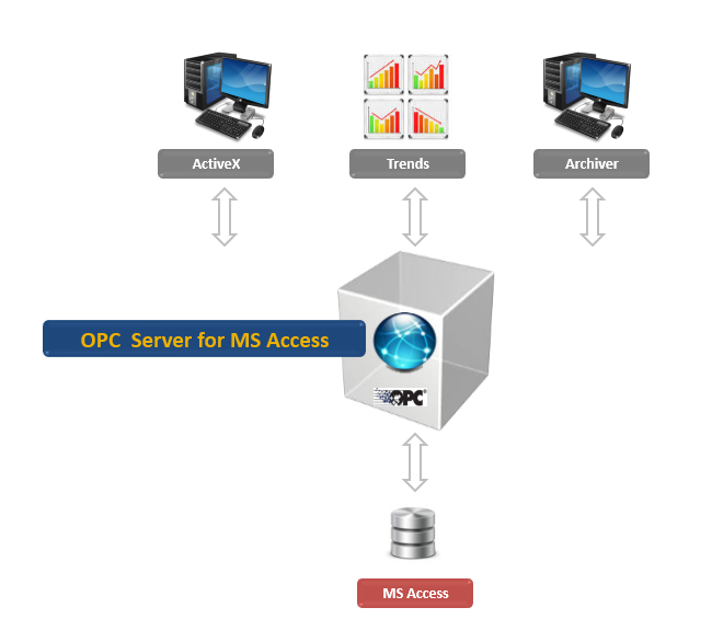 OPC Server for MS Acces