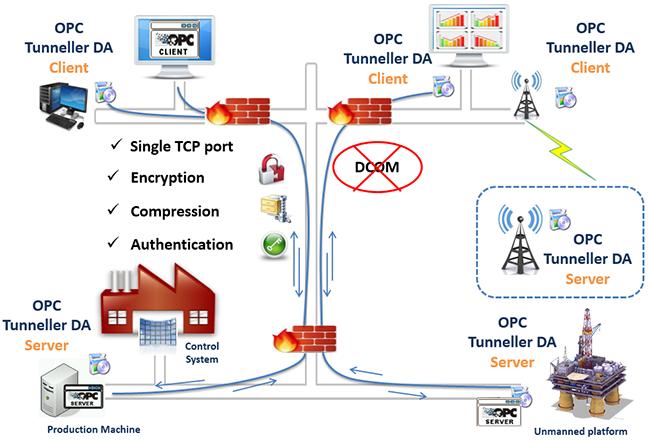 OPCNet Broker DA (ONB DA)