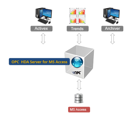 OPC HDA Server for MS Access