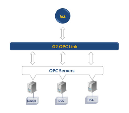 G2 OPC Link