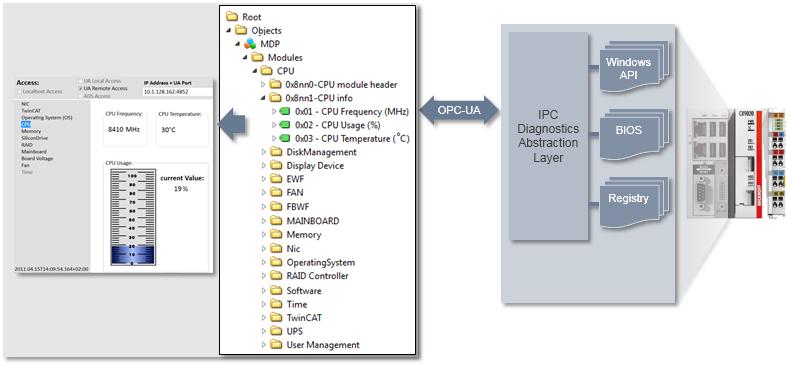 IPC Diagnostic