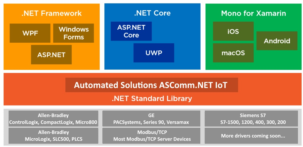 ASComm IoT - Industrial communications library for .NET Core developers.