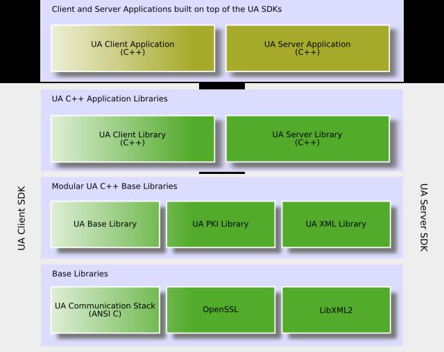 C++ Based OPC UA Server SDK/Toolkit