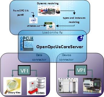OpenOpcUaCoreServer