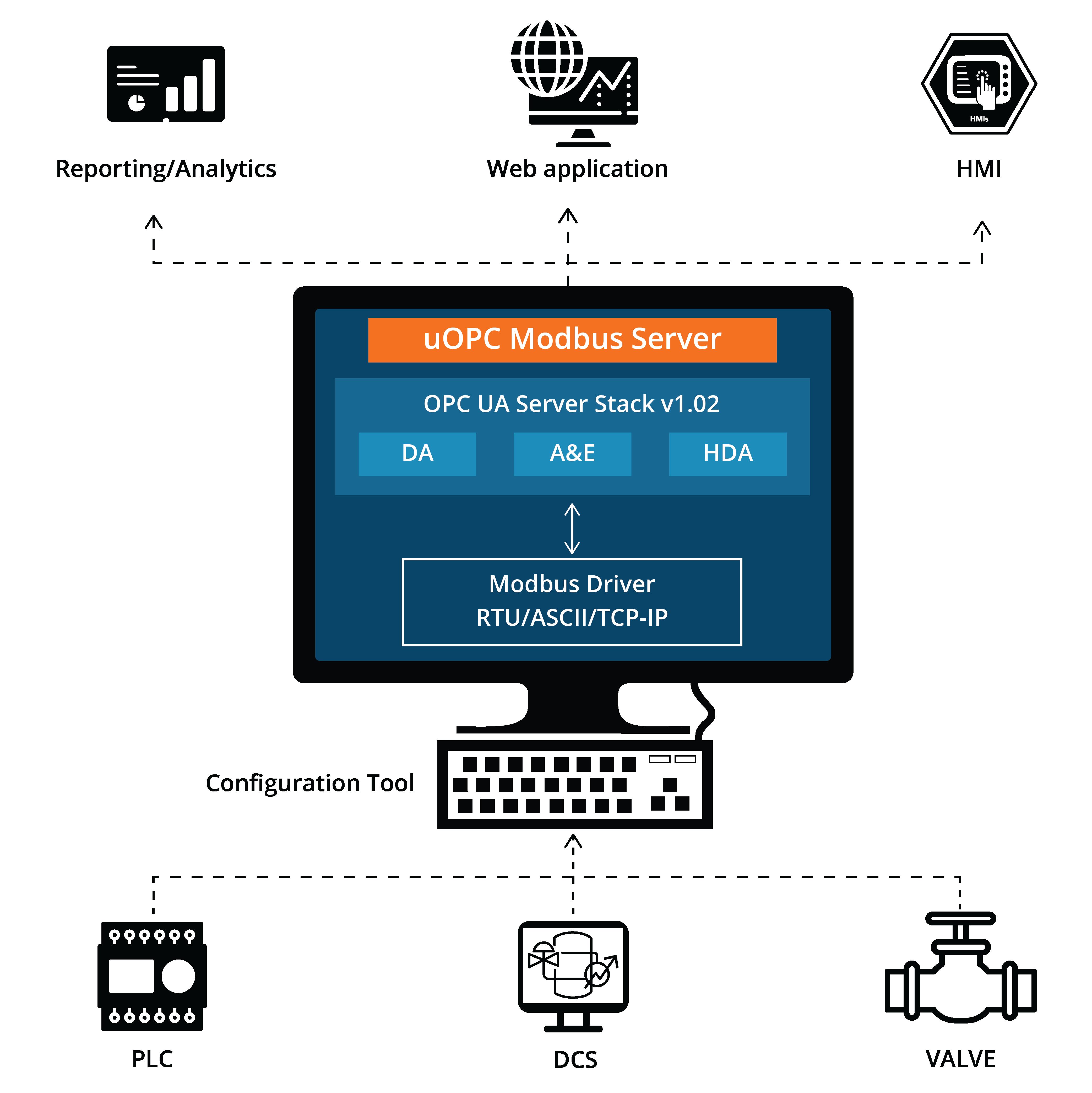 uOPC Modbus Server