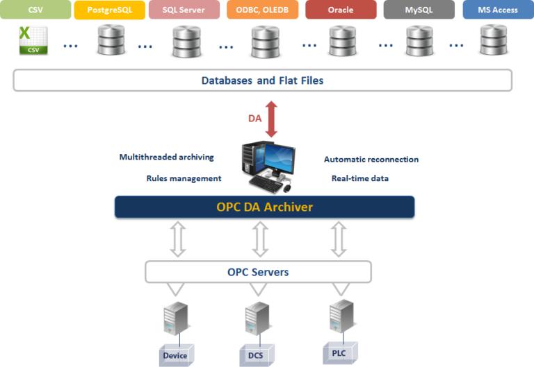 OPC DA Archiver