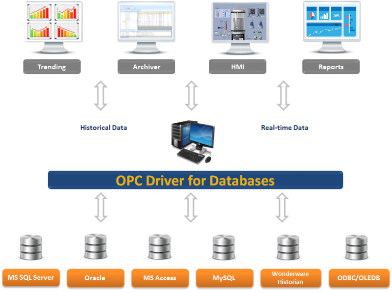 OPC Driver for Databases