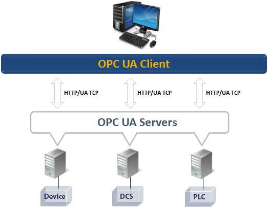 OPC UA Client - Free Product