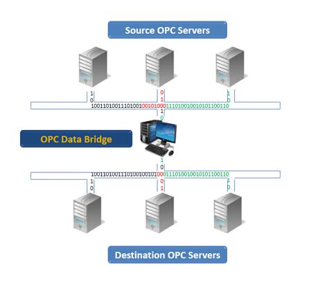 OPC Data Bridge