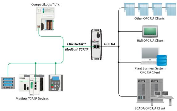 ProSoft EtherNet/IP to Modbus TCP/IP to OPC UA Server Gateway