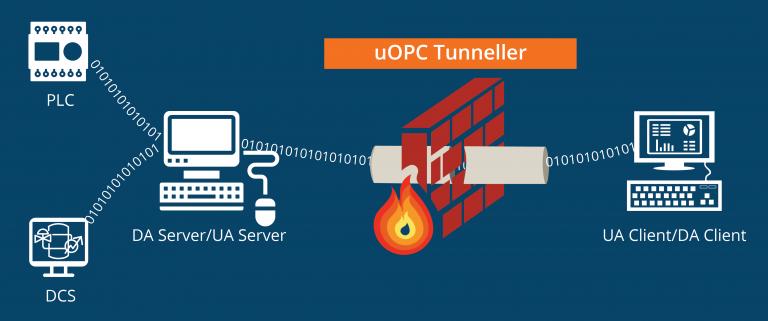 uOPC Tunneller Server