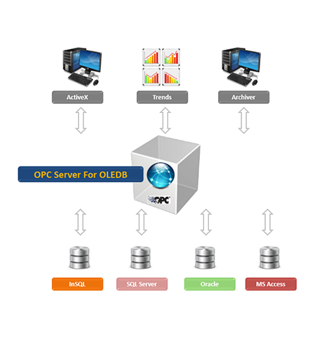 OPC Server for OLEDB