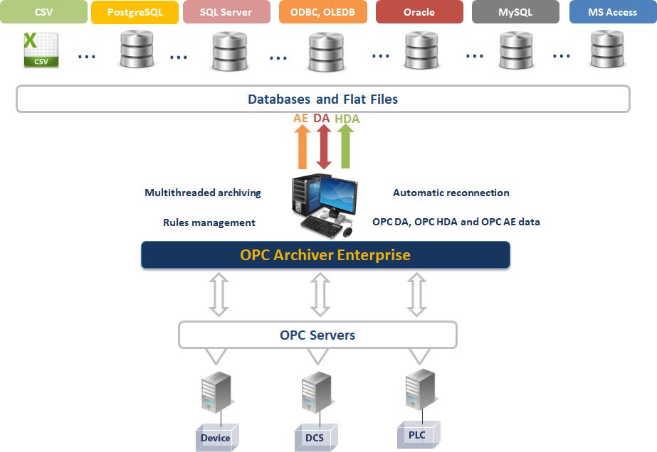 OPC Archiver Enterprise