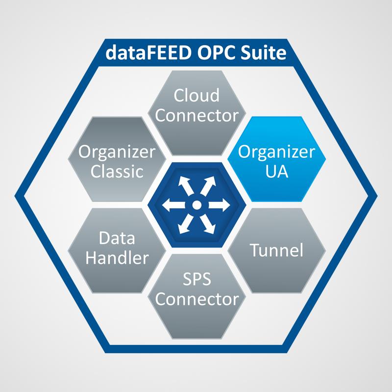 dataFEED OPC Organizer UA