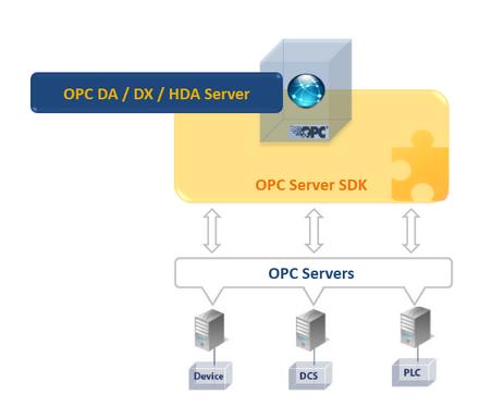 OPC Server Toolkit