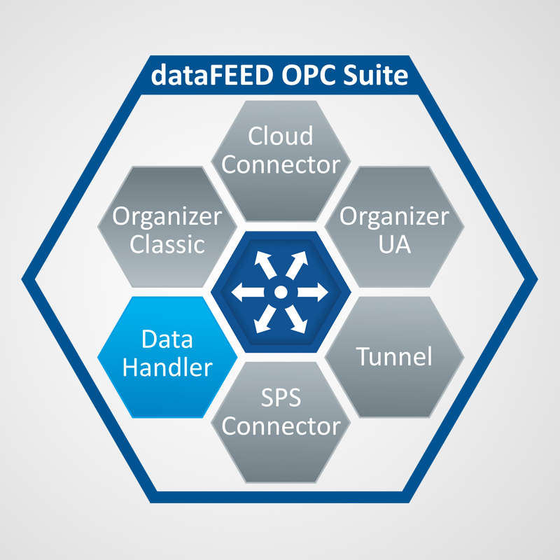 dataFEED OPC Data Handler