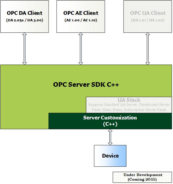 OPC DA/AE Server SDK C++