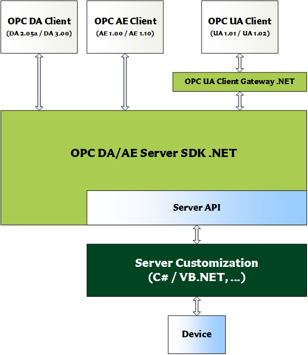OPC DA/AE Server SDK .NET