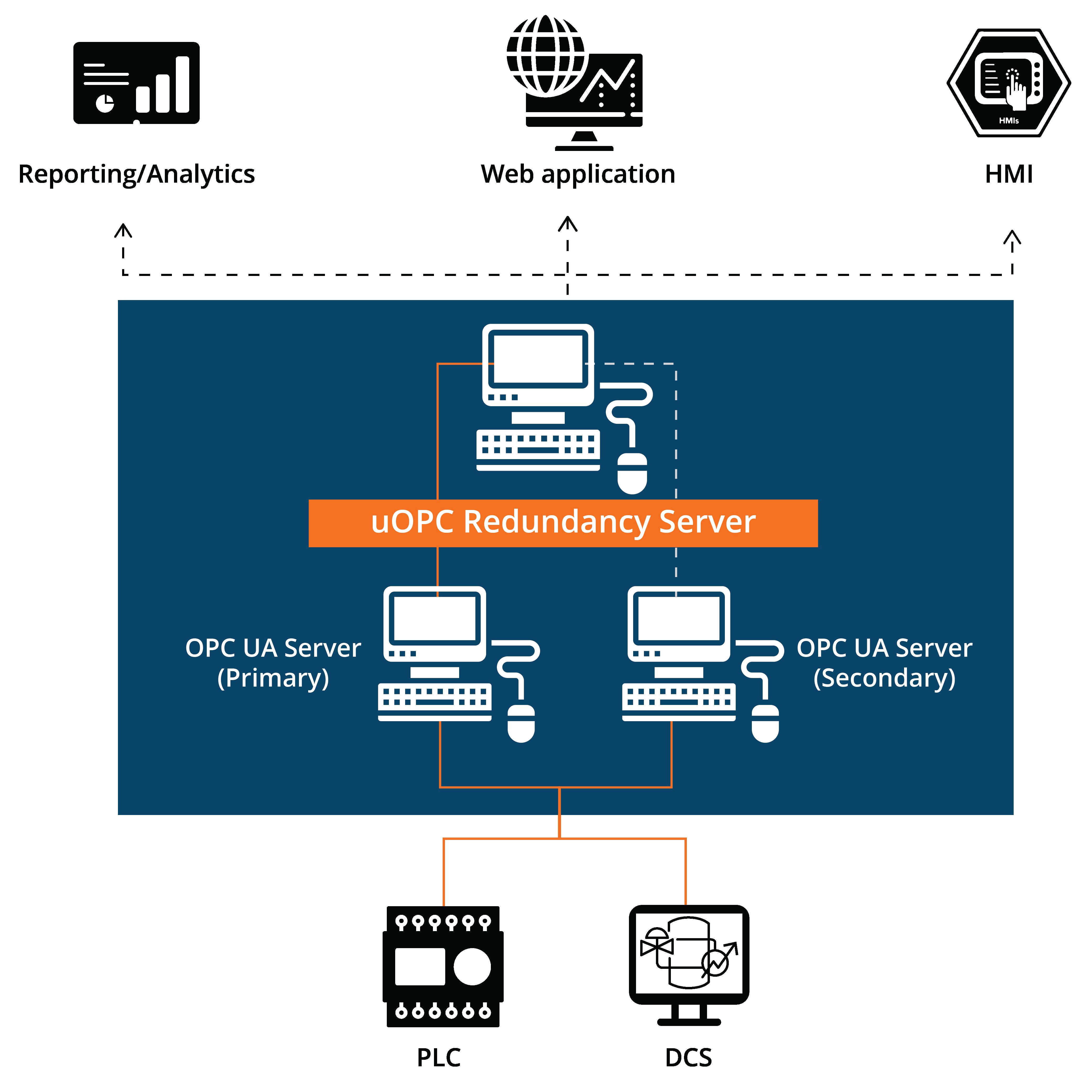 uOPC Redundancy Server