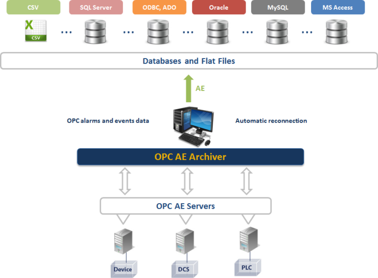 OPC AE Archiver