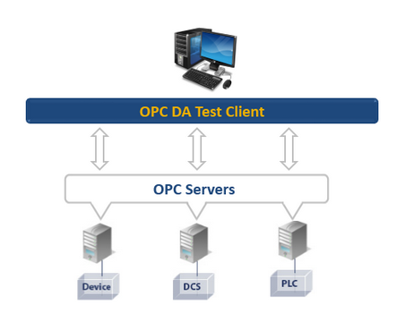 OPC DA test Client (Portable Edition) - Free Product
