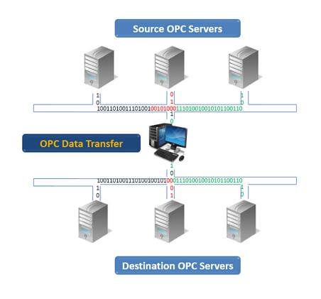 OPC Data Transfer