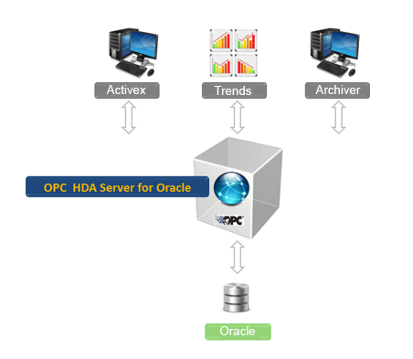OPC HDA Server for Oracle