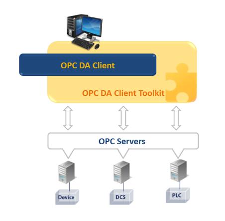 OPC DA Client Toolkit