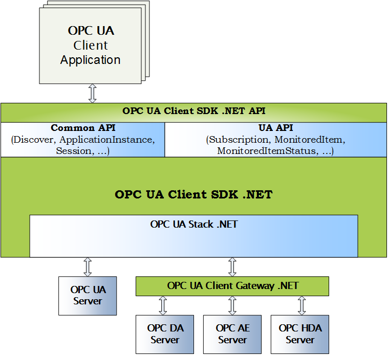 Opc  net api example