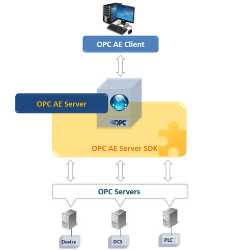 OPC AE Server Toolkit