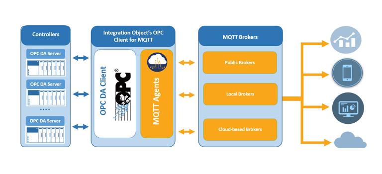 OPC Client for MQTT