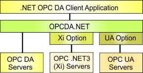 .NET OPC DA Client Component