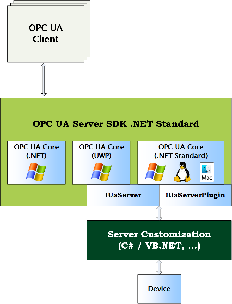 OPC UA Server SDK .NET Standard