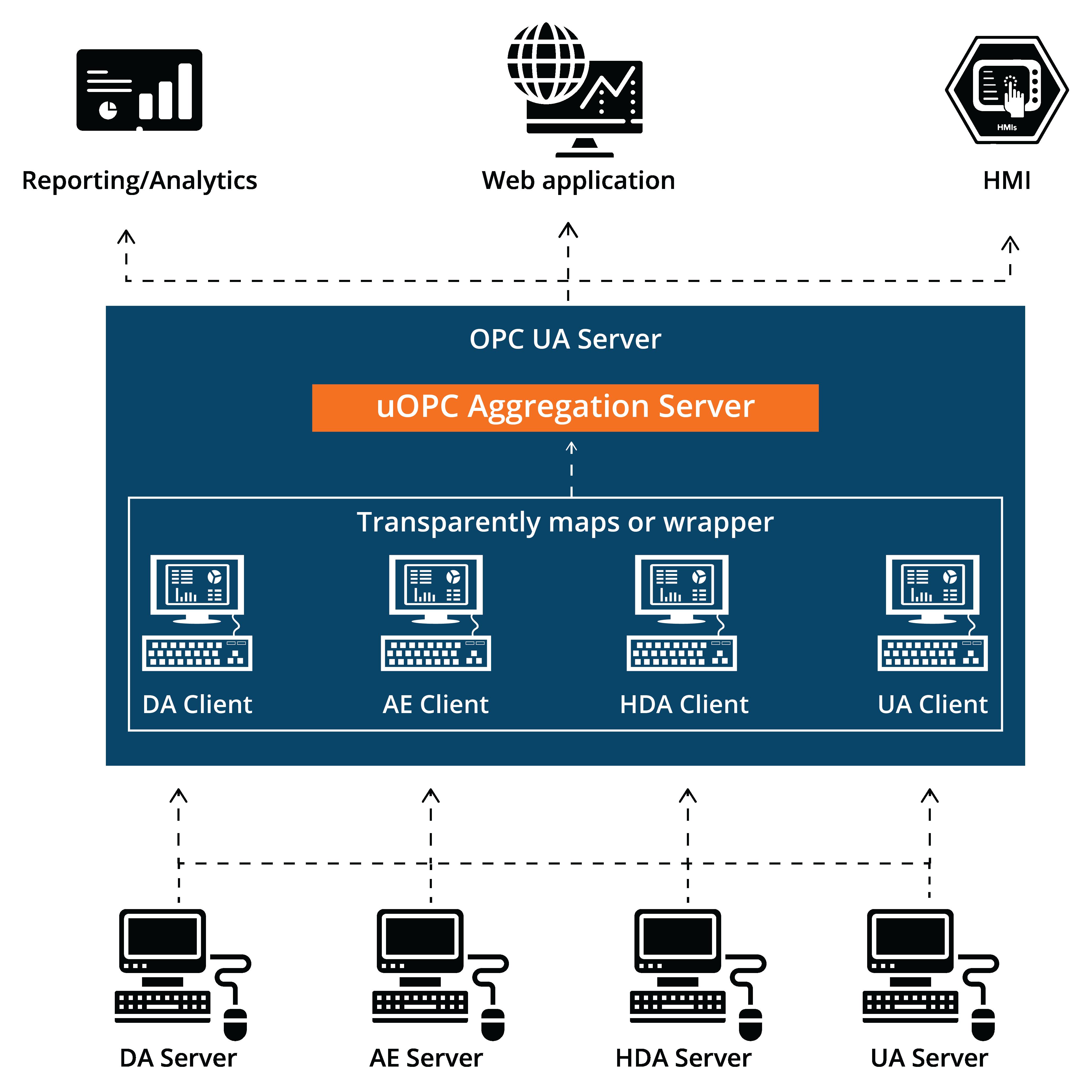 uOPC Aggregation Server