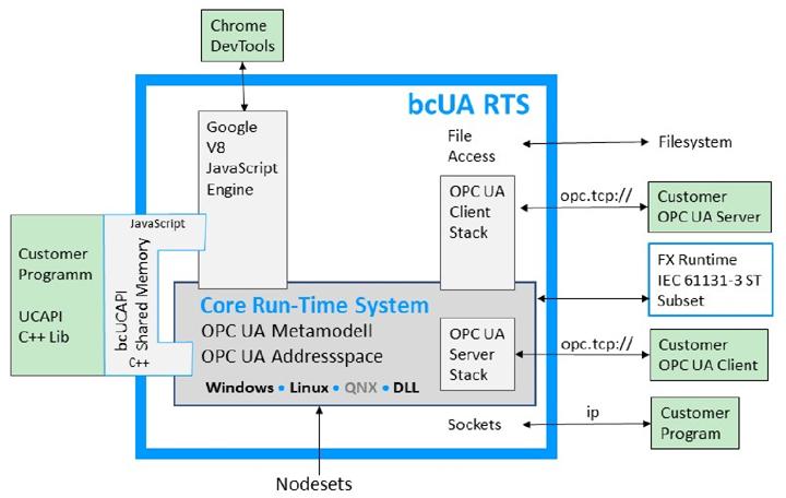 bcUA RTS - OPC UA Server & Client