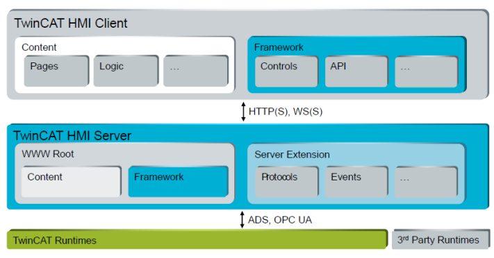 TF2000 | TC3 HMI Server