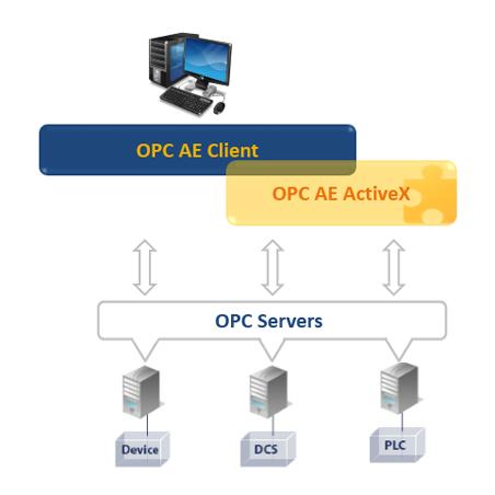 OPC AE ActiveX
