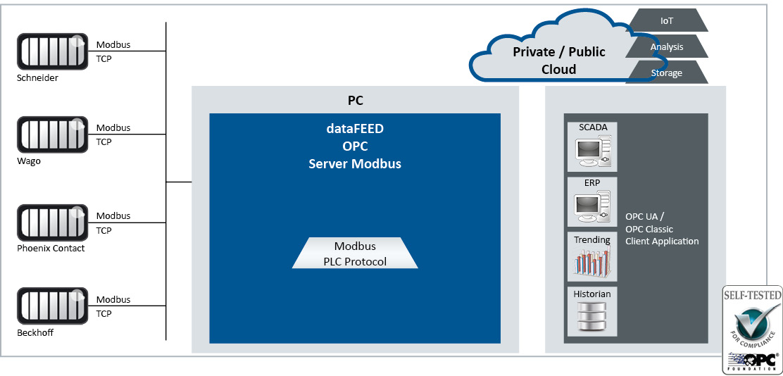 dataFEED OPC Server Modbus