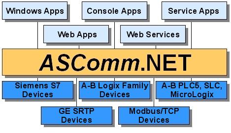 ASComm.NET - Industrial communications library for .NET Framework developers.