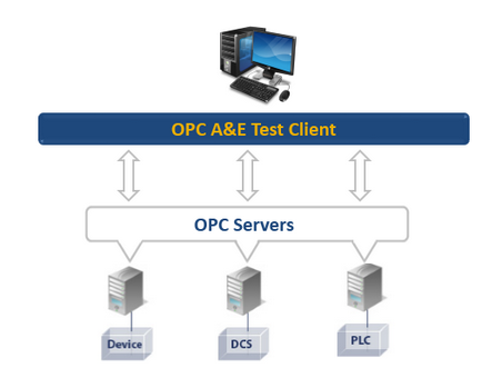 OPC A&E Test Client - Free Product