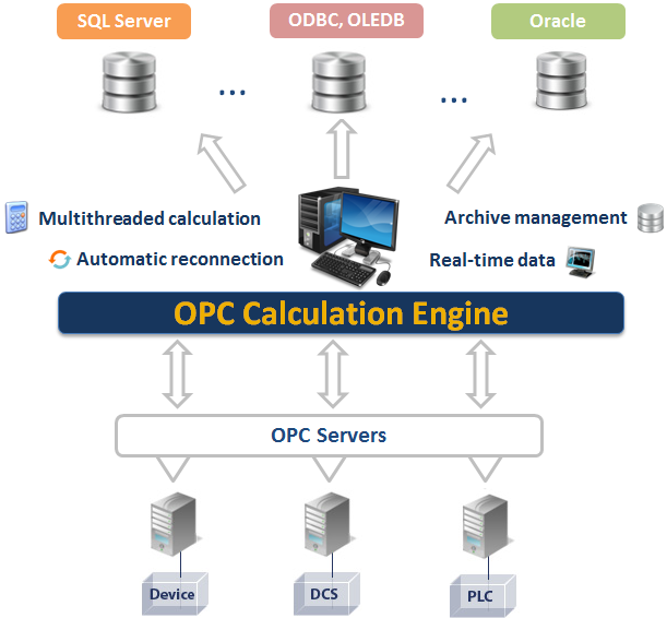OPC Calculation Engine