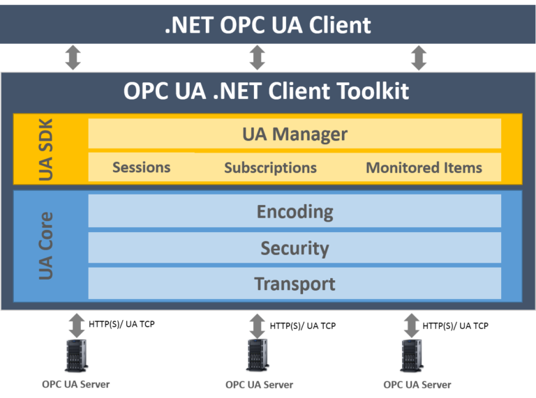 OPC UA Client Toolkit