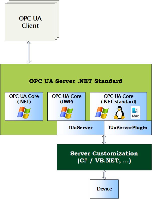 OPC UA Server .NET Standard