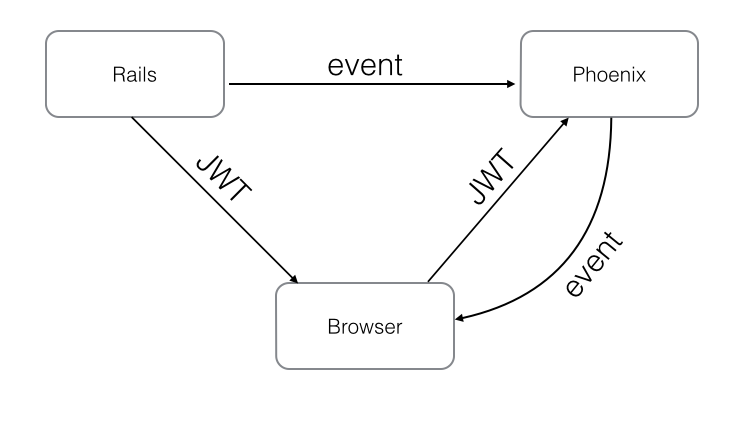 phoenix-on-rails-schematic