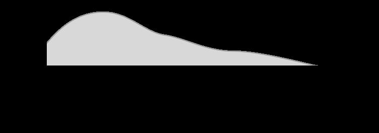 Error distribution