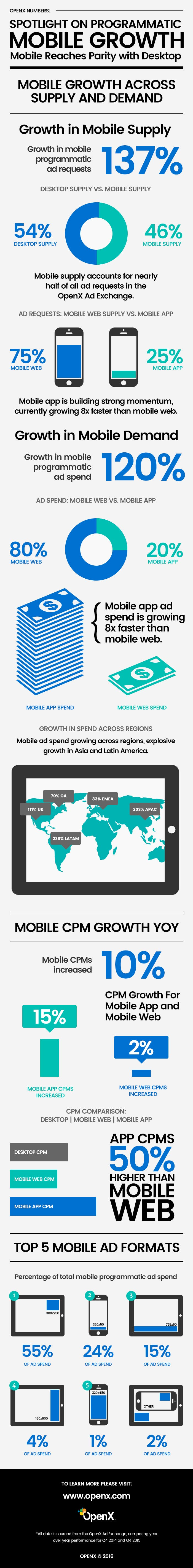 OpenX Mobile Growth