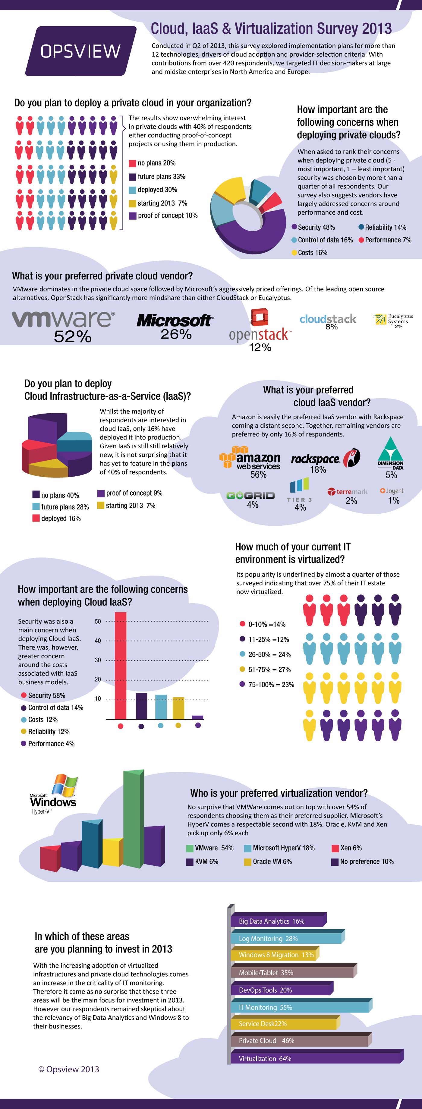 Opsview Cloud, IaaS and Virtualization Survey 2013