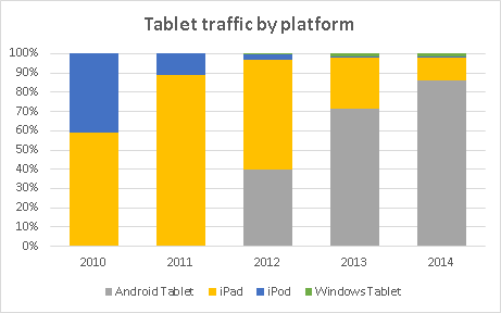 Mobile trends tablet