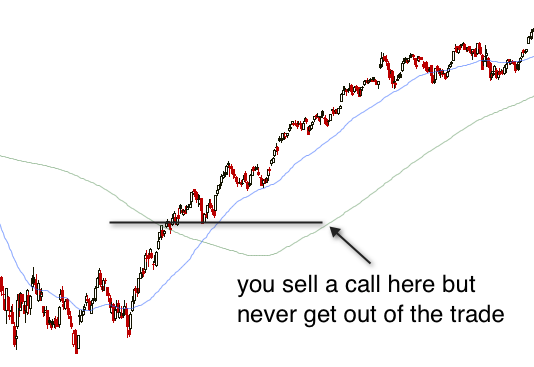 Selling call options difference between